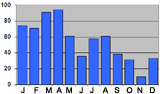 Monthly rainfall in Srinagar, India
