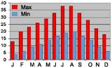 Average monthly temperatures (min & max) Marrakech, Morocco